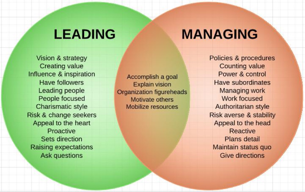 difference between management and leadership